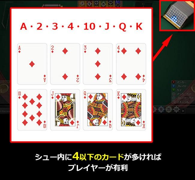 シュー内に4以下のカードが多ければプレイヤーが有利