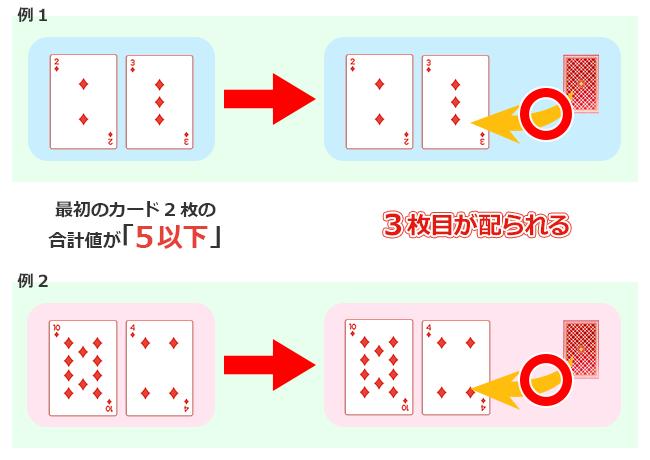 プレイヤーに3枚目のカードが配られる条件は『最初の2枚合計が5以下』