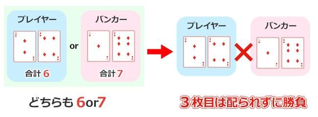 プレイヤー・バンカーいずれものハンドが6 or 7