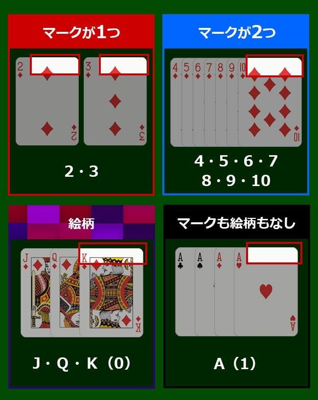 縦絞りで予想できるカードの種類