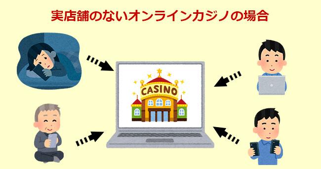 オンラインカジノの場合