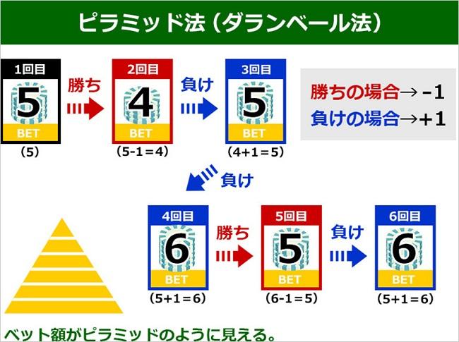 ピラミッド法