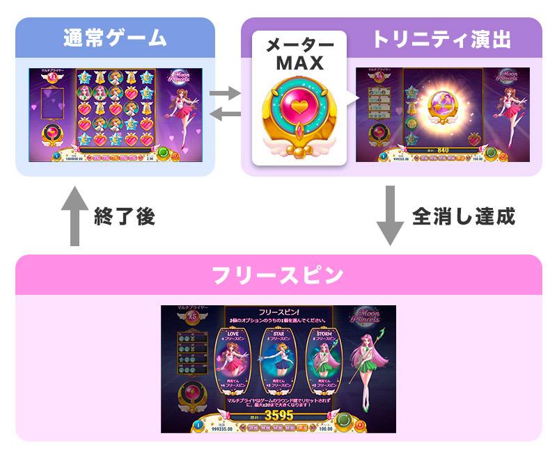 ムーンプリンセス(ムンプリ)のゲームフロー