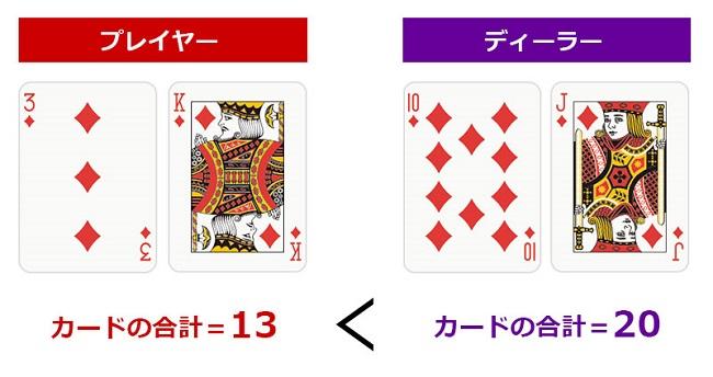 ディーラーの勝ちパターン1