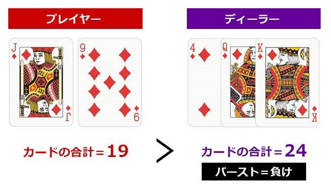 プレイヤーの勝ちパターン2